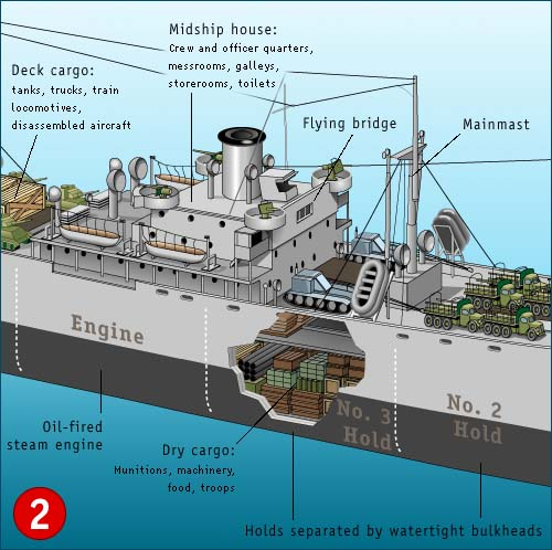 liberty ships a world at war understanding world war ii Tanker Ship picture